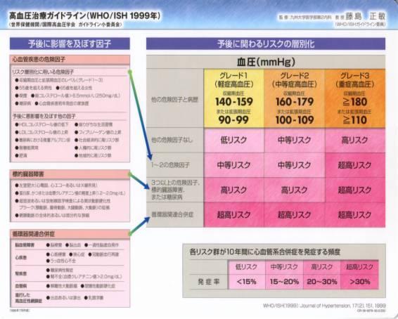 高血圧治療ガイドライン