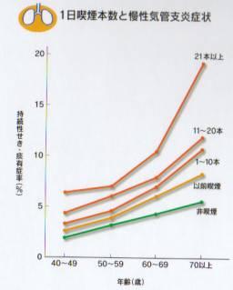 喫煙本数と慢性気管支炎